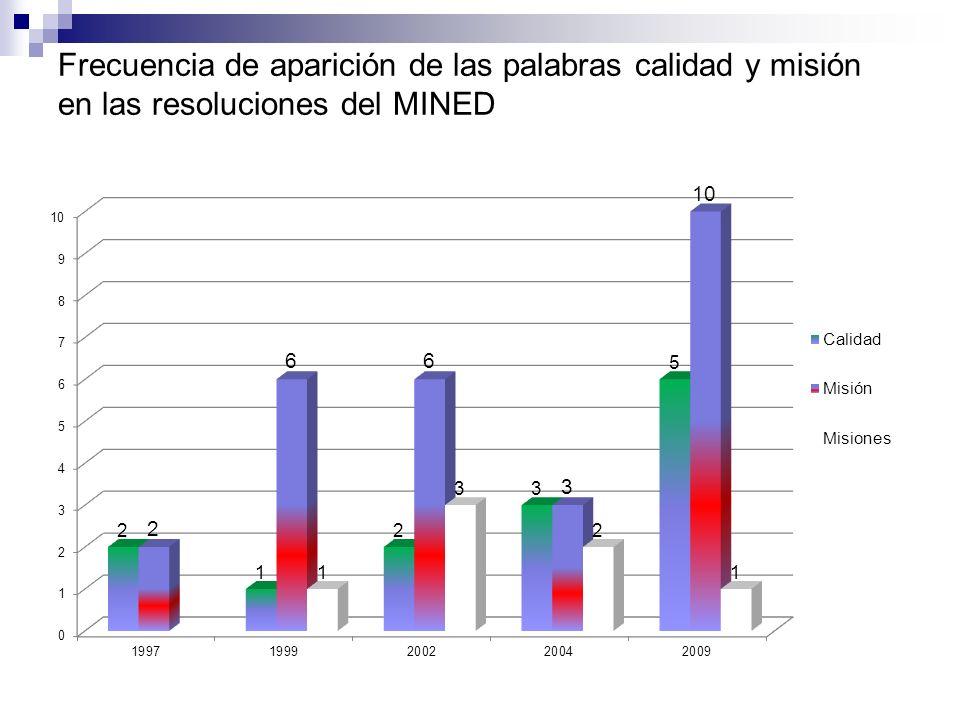 Frecuencia de aparición de las palabras calidad y misión en las resoluciones del MINED
