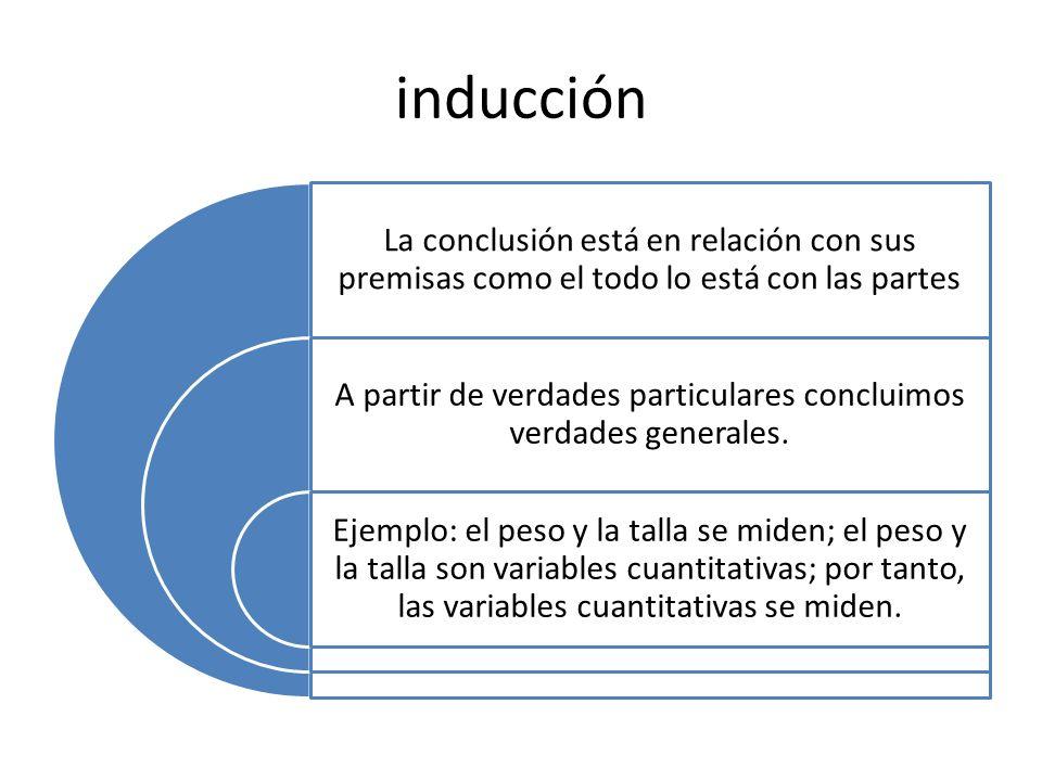 inducción La conclusión está en relación con sus premisas como el todo lo está con las partes A partir de verdades particulares concluimos verdades ge