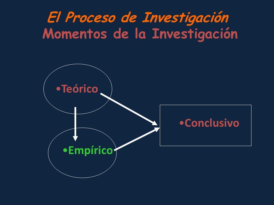 El Proceso de Investigación Momentos de la Investigación Teórico Empírico Conclusivo