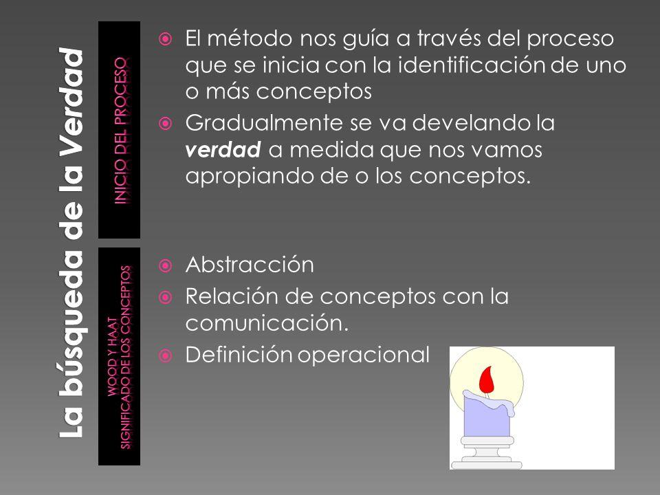 Inducción y deducción: Son formas de raciocinio o reflexión y no de pensamiento simple.