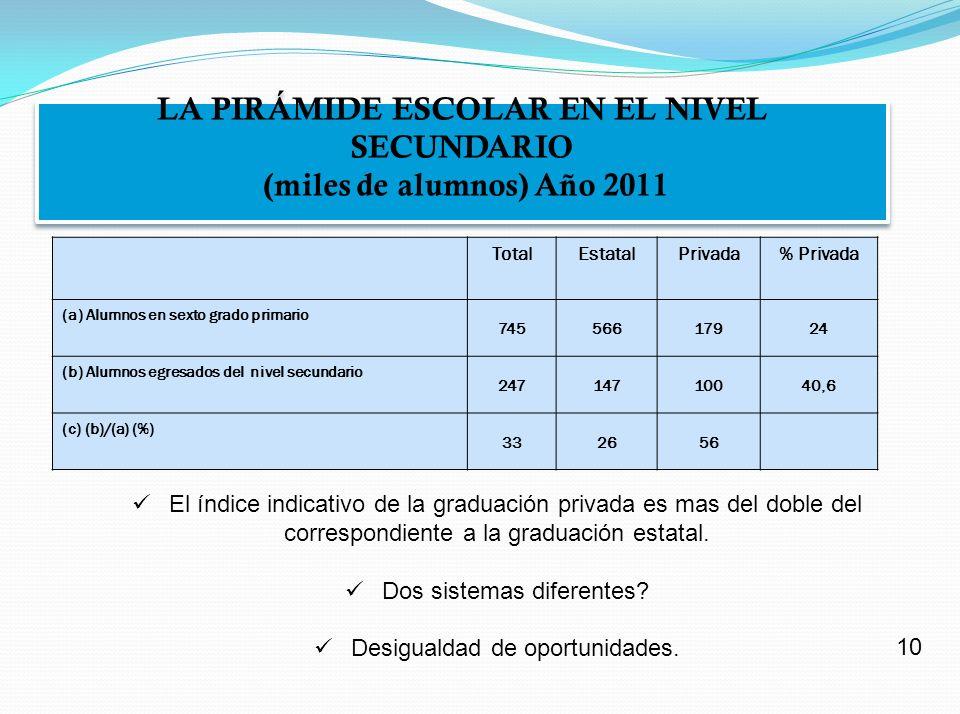 DESIGUALDAD EN LA ESCUELA SECUNDARIA PORCENTAJE DE ALUMNOS CON RENDIMIENTO BAJO EN MATEMÁTICA EN EL ÚLTIMO AÑO DE LA ESCUELA SECUNDARIA Porcentaje nacional de alumnos con calificación Baja: 44,7 % del total (Año 2007) DESIGUALDAD EN LA ESCUELA SECUNDARIA PORCENTAJE DE ALUMNOS CON RENDIMIENTO BAJO EN MATEMÁTICA EN EL ÚLTIMO AÑO DE LA ESCUELA SECUNDARIA Porcentaje nacional de alumnos con calificación Baja: 44,7 % del total (Año 2007) Mejor que el promedio nacional (*) %Peor que el promedio nacional (**) % La Pampa16,9Catamarca80,7 Neuqu é n 19,2La Rioja79,6 R í o Negro 20,5S.