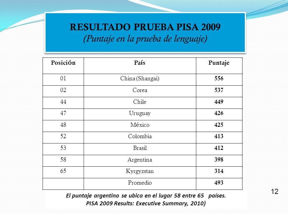 LA AVENIDA GENERAL PAZ Y LA IGUALDAD DE OPORTUNIDADES CUMPLIMIENTO JEE % alumnos primarios estatales GRADUADOS SECUNDARIOS cada 100 alumnos sexto grado Primario estatales CABA 24PARTIDOS del CONURBANO BONAERENSE 45 44 2 22 (Salta 25 y Chaco 27) FUENTE MINISTERIO DE EDUCACIÓN 2011 11