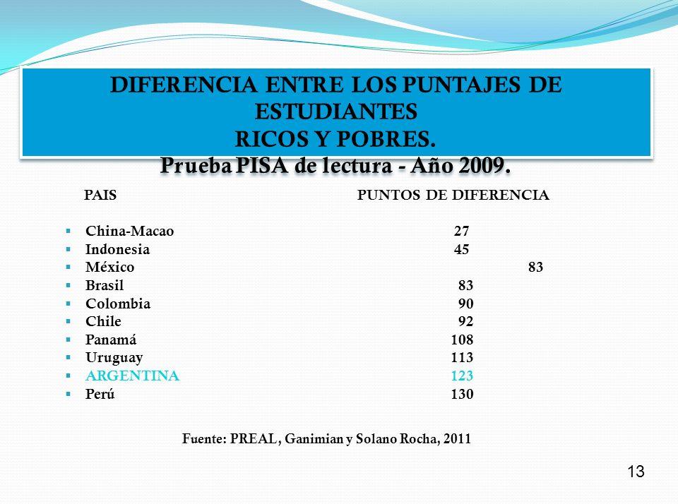 RESULTADO PRUEBA PISA 2009 (Puntaje en la prueba de lenguaje) RESULTADO PRUEBA PISA 2009 (Puntaje en la prueba de lenguaje) Posici ó nPa í s Puntaje 01China (Shangai) 556 02Corea 537 44Chile 449 47Uruguay 426 48 M é xico 425 52Colombia 413 53Brasil 412 58Argentina 398 65Kyrgyzstan 314 Promedio 493 El puntaje argentino se ubica en el lugar 58 entre 65 países.
