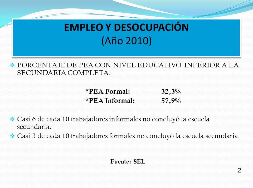 EMPLEO Y DESOCUPACIÓN (Año 2010) PORCENTAJE DE PEA CON NIVEL EDUCATIVO INFERIOR A LA SECUNDARIA COMPLETA: *PEA Formal:32,3% *PEA Informal:57,9% Casi 6 de cada 10 trabajadores informales no concluyó la escuela secundaria.
