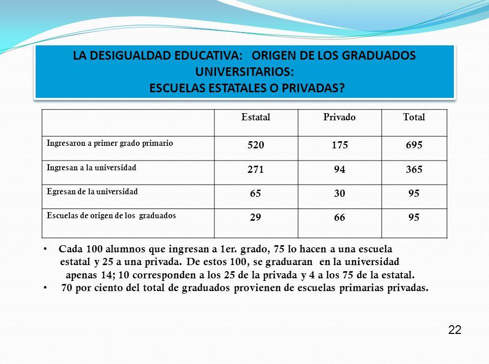ESTUDIANTES QUE NO APROBARON MAS DE UNA MATERIA EL AÑO ANTERIOR (2009) (Promedio de todas las universidades estatales: 39,7 cada 100 alumnos) ESTUDIANTES QUE NO APROBARON MAS DE UNA MATERIA EL AÑO ANTERIOR (2009) (Promedio de todas las universidades estatales: 39,7 cada 100 alumnos) Por debajo del promedioPor encima del promedio Cuyo37,3Jujuy69,0 UTN34,4Salta60,8 Tres de Febrero28,8Formosa57,6 UBA34,5Comahue51,9 21