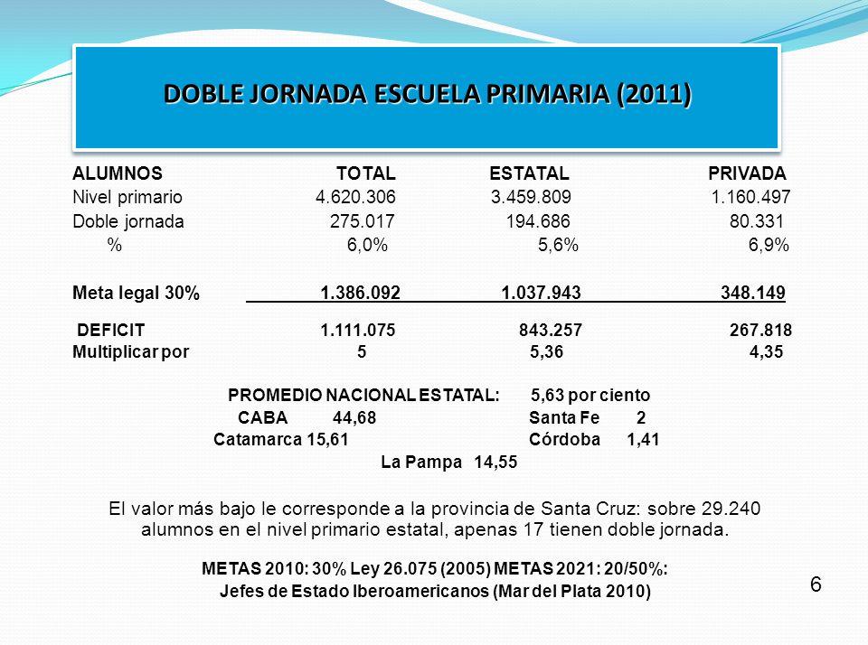 ALUMNOS TOTAL ESTATAL PRIVADA Nivel primario 4.620.306 3.459.809 1.160.497 Doble jornada 275.017 194.686 80.331 % 6,0% 5,6% 6,9% Meta legal 30% 1.386.092 1.037.943 348.149 DEFICIT 1.111.075 843.257 267.818 Multiplicar por 5 5,36 4,35 PROMEDIO NACIONAL ESTATAL: 5,63 por ciento CABA 44,68 Santa Fe 2 Catamarca 15,61 Córdoba 1,41 La Pampa 14,55 El valor más bajo le corresponde a la provincia de Santa Cruz: sobre 29.240 alumnos en el nivel primario estatal, apenas 17 tienen doble jornada.