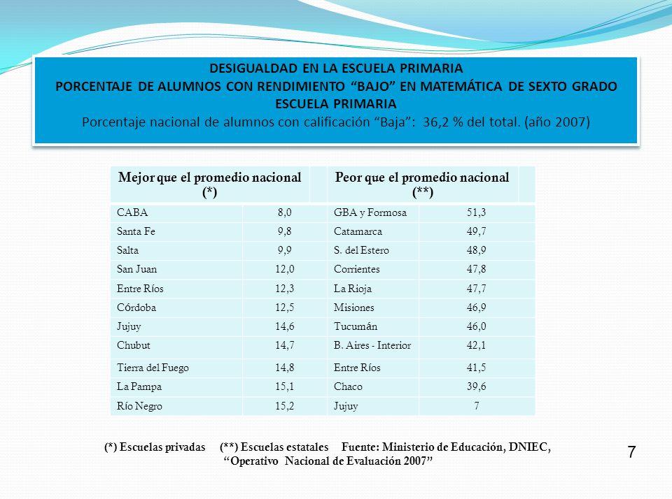 PROPORCIÓN PORCENTUAL DE ALUMNOS QUE SE GRADUAN DURANTE EL CICLO NORMAL DE ESTUDIOS EN LAS CARRERAS UNIVERSITARIAS (%) MAS DEL OCHENTA POR CIENTO MAS DEL SETENTA POR CIENTO MAS DEL SESENTA POR CIENTO MAS DEL CUARENTA POR CIENTO Japón 91Rusia, UK 79Suecia 69Nueva Zelanda 58 Dinamarca 81Alemania 77 Rep ú blica Checa 68Hungr í a 57 B é lgica 76 Noruega y Estonia 67 Canad á 75 Islandia 66USA 56 Portugal 73Francia y Eslovenia 67Italia 45 Australia y Finlandia 72 Polonia 63 Méjico 61 Fuente: OECD, Education at a glance 2009 27
