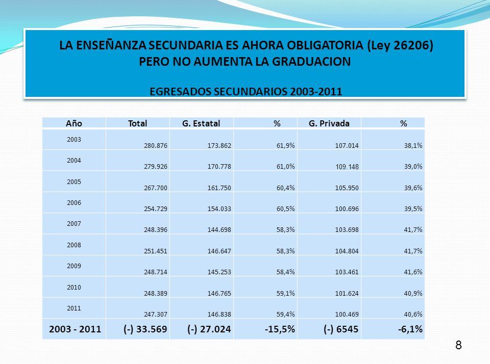 LA ENSEÑANZA SECUNDARIA ES AHORA OBLIGATORIA (Ley 26206) PERO NO AUMENTA LA GRADUACION CUADRO VI EGRESADOS SECUNDARIO GESTIÓN ESTATAL Y PRIVADA 2003 – 2011 Año Total G.