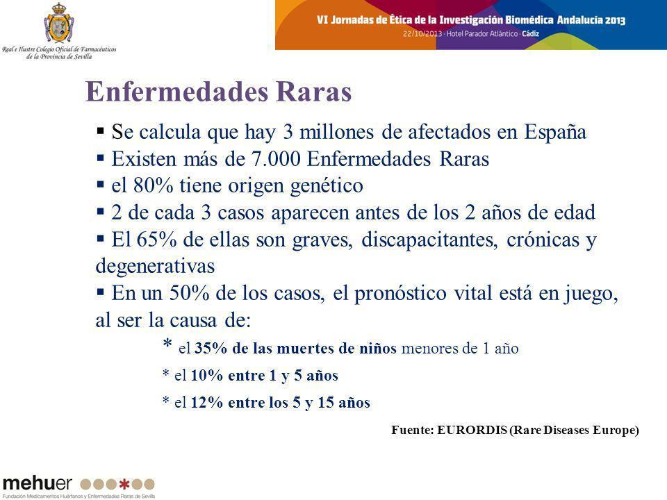 Se calcula que hay 3 millones de afectados en España Existen más de 7.000 Enfermedades Raras el 80% tiene origen genético 2 de cada 3 casos aparecen a