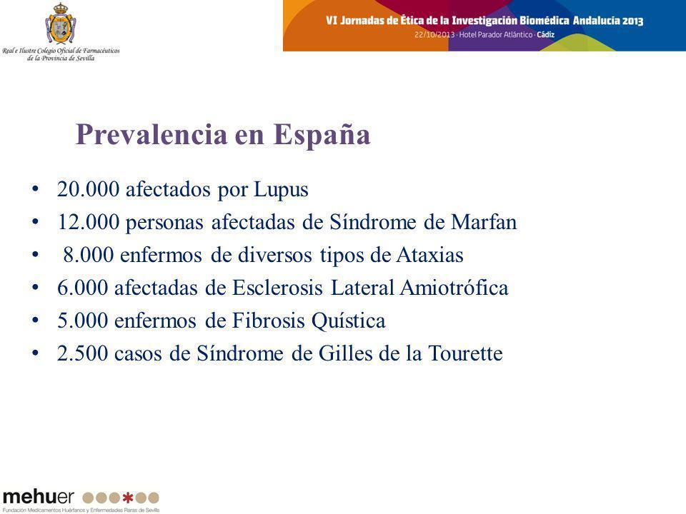 1.000 casos de Patologías Mitocondriales 200 casos de Enfermedad de Wilson 150 casos de Anemia de Fanconi 100 casos de la Enfermedad de Pompe 80 afectados de Síndrome de Apert 6 enfermos de Síndrome de Joubert … en toda España Prevalencia en España