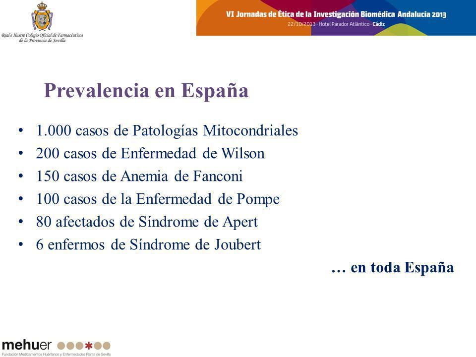 1.000 casos de Patologías Mitocondriales 200 casos de Enfermedad de Wilson 150 casos de Anemia de Fanconi 100 casos de la Enfermedad de Pompe 80 afect