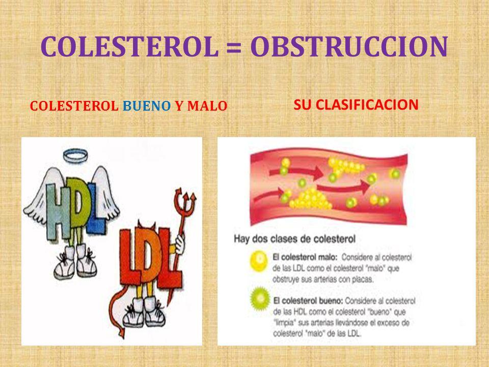 COLESTEROL = OBSTRUCCION COLESTEROL BUENO Y MALO SU CLASIFICACION