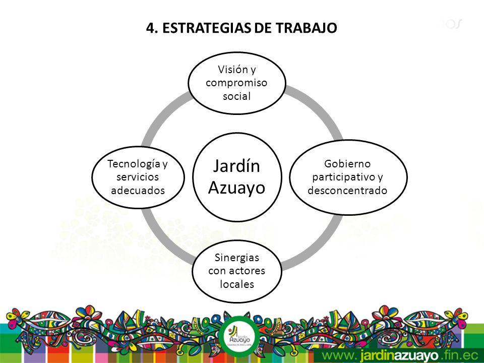 4. ESTRATEGIAS DE TRABAJO Jardín Azuayo Visión y compromiso social Gobierno participativo y desconcentrado Sinergias con actores locales Tecnología y
