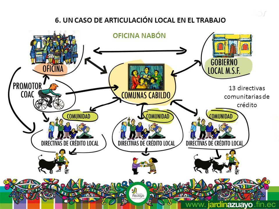 6. UN CASO DE ARTICULACIÓN LOCAL EN EL TRABAJO OFICINA NABÓN 13 directivas comunitarias de crédito