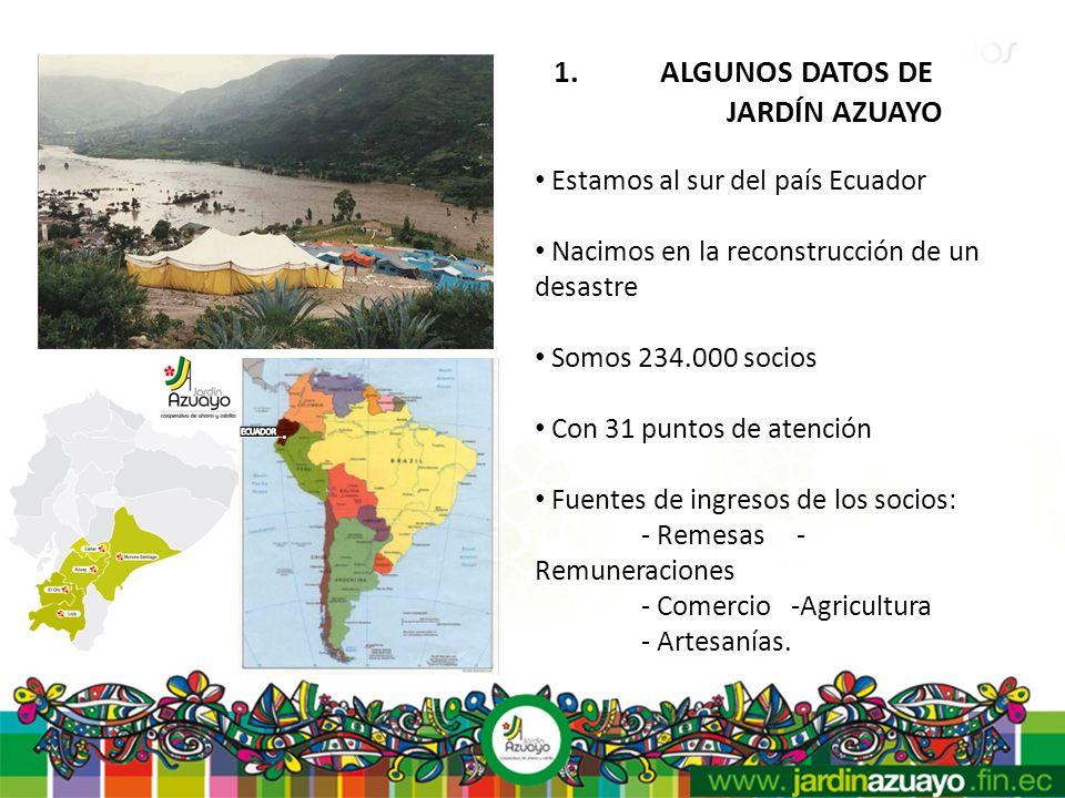 1. ALGUNOS DATOS DE JARDÍN AZUAYO Estamos al sur del país Ecuador Nacimos en la reconstrucción de un desastre Somos 234.000 socios Con 31 puntos de at