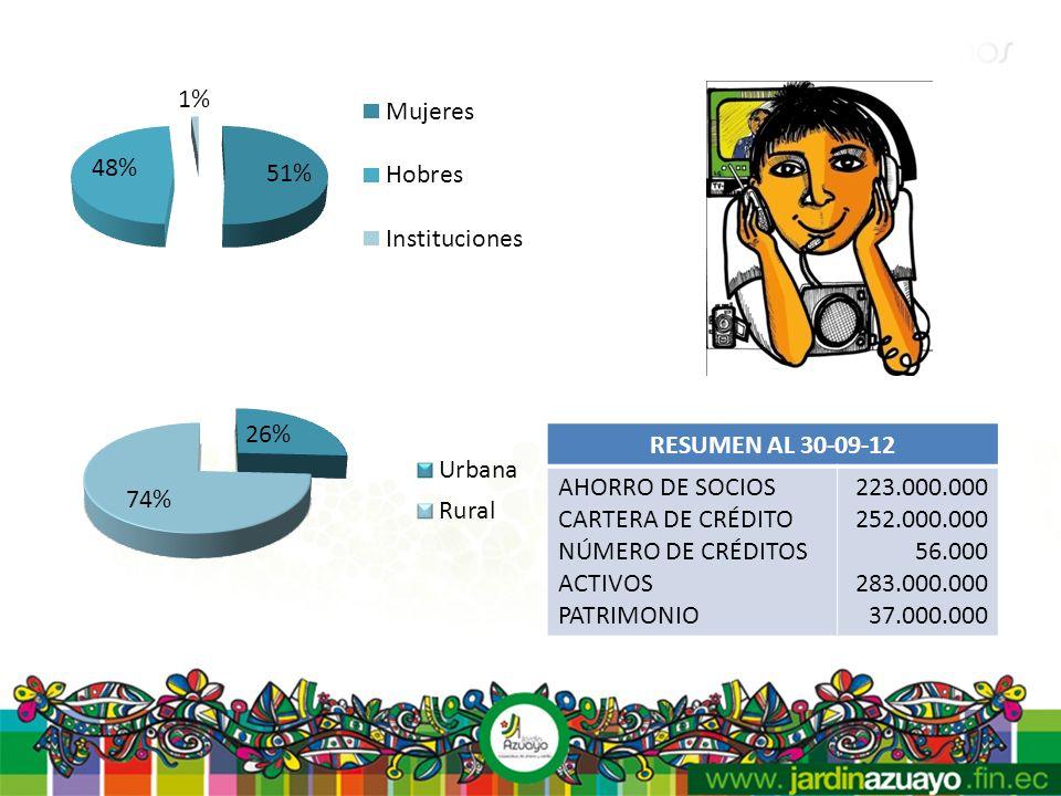 RESUMEN AL 30-09-12 AHORRO DE SOCIOS CARTERA DE CRÉDITO NÚMERO DE CRÉDITOS ACTIVOS PATRIMONIO 223.000.000 252.000.000 56.000 283.000.000 37.000.000