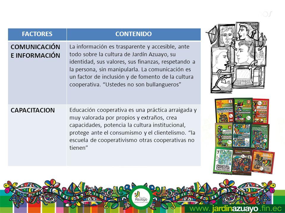 FACTORESCONTENIDO COMUNICACIÓN E INFORMACIÓN La información es trasparente y accesible, ante todo sobre la cultura de Jardín Azuayo, su identidad, sus valores, sus finanzas, respetando a la persona, sin manipularla.