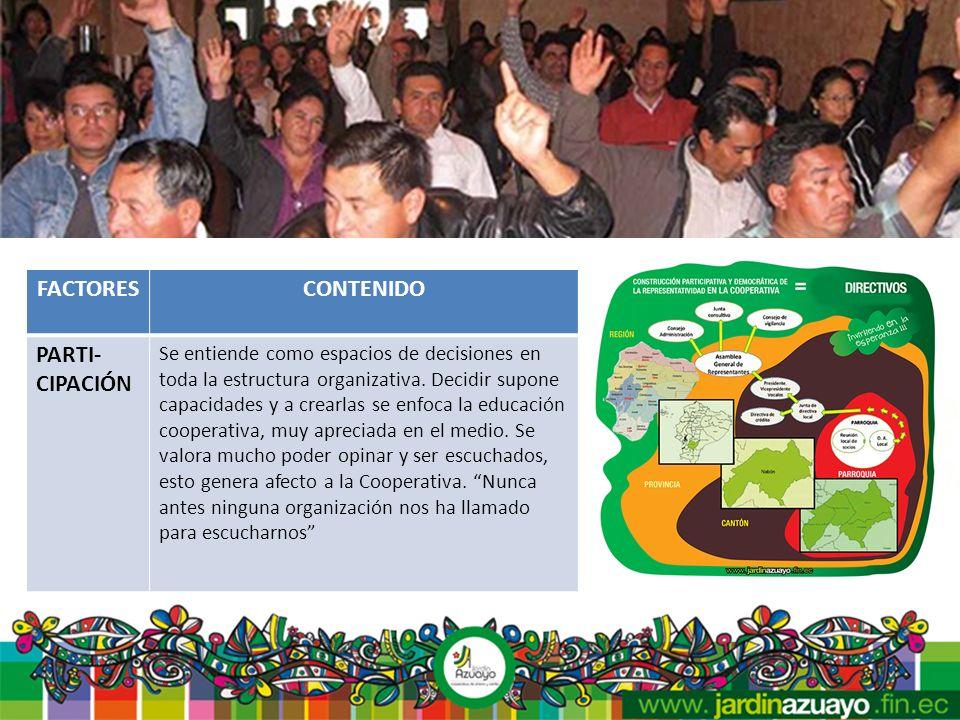 FACTORESCONTENIDO RELACION CON LA COMUNIDAD - ALIANZAS ESTRATEGICA S Hay relaciones con actores locales, convenios, apoyo a proyectos.