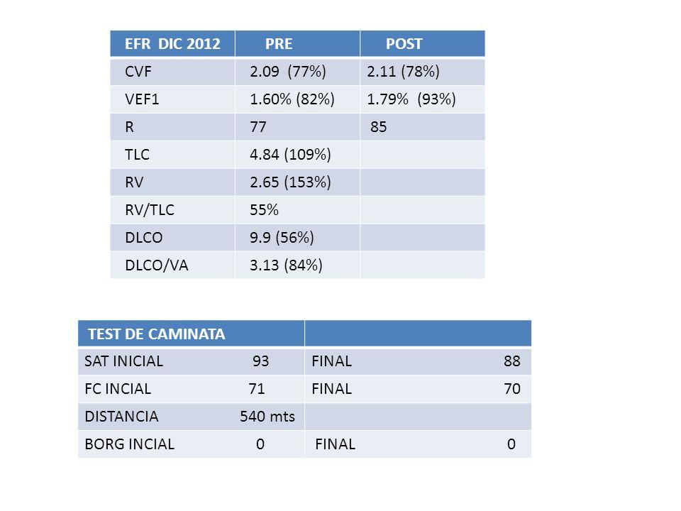 EFR DIC 2012 PRE POST CVF 2.09 (77%)2.11 (78%) VEF1 1.60% (82%)1.79% (93%) R 77 85 TLC 4.84 (109%) RV 2.65 (153%) RV/TLC 55% DLCO 9.9 (56%) DLCO/VA 3.