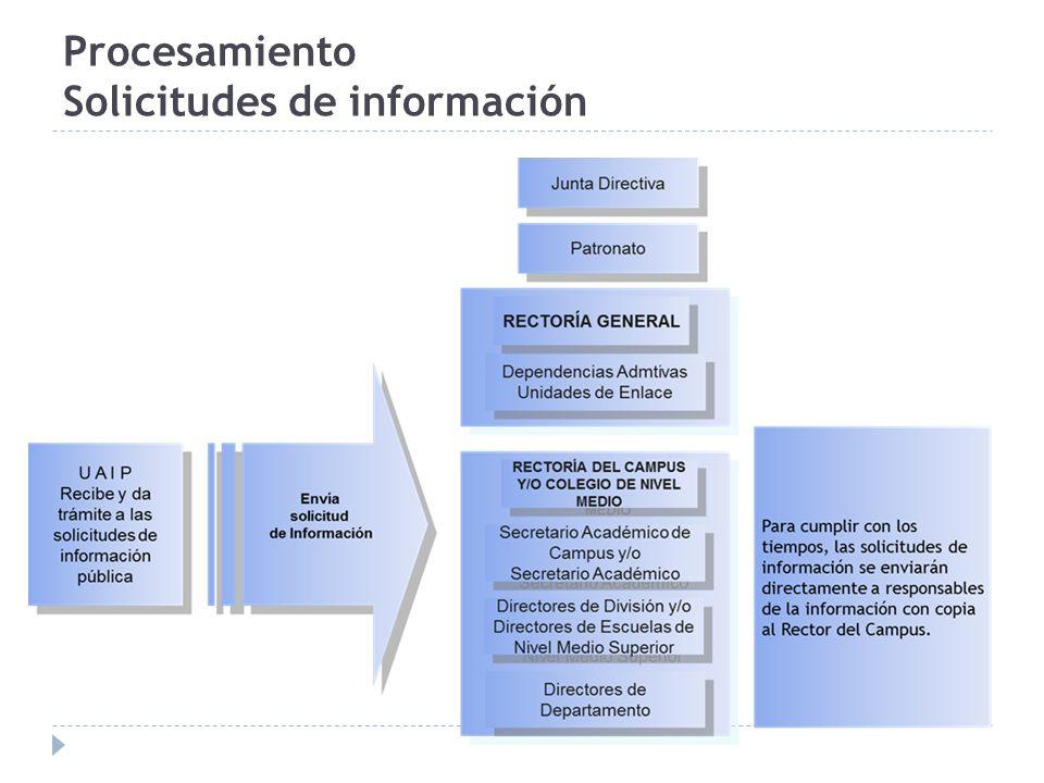 Procesamiento Solicitudes de información