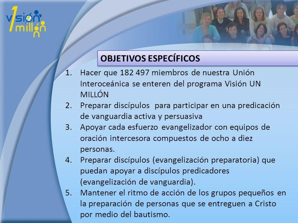 OBJETIVOS ESPECÍFICOS 1.Hacer que 182 497 miembros de nuestra Unión Interoceánica se enteren del programa Visión UN MILLÓN 2.Preparar discípulos para