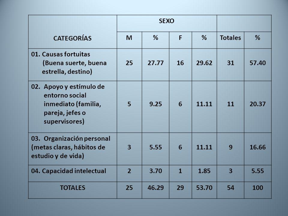 CATEGORÍAS SEXO M%F%Totales% 01. Causas fortuitas (Buena suerte, buena estrella, destino) 2527.771629.623157.40 02. Apoyo y estímulo de entorno social