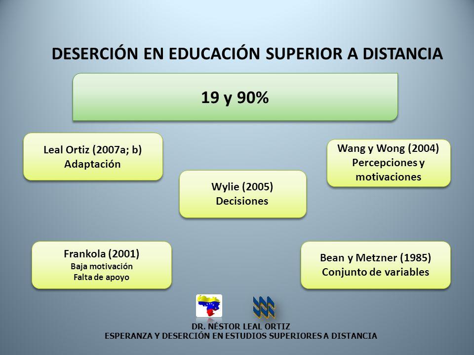 DR. NÉSTOR LEAL ORTIZ ESPERANZA Y DESERCIÓN EN ESTUDIOS SUPERIORES A DISTANCIA DESERCIÓN EN EDUCACIÓN SUPERIOR A DISTANCIA 19 y 90% Leal Ortiz (2007a;