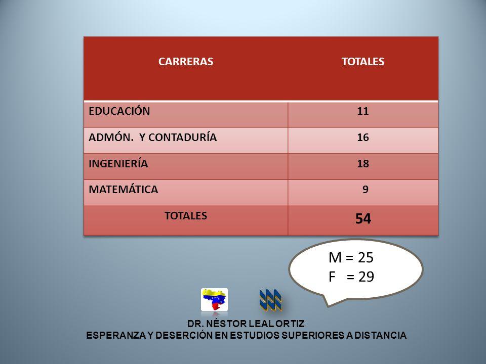 DR. NÉSTOR LEAL ORTIZ ESPERANZA Y DESERCIÓN EN ESTUDIOS SUPERIORES A DISTANCIA M = 25 F = 29