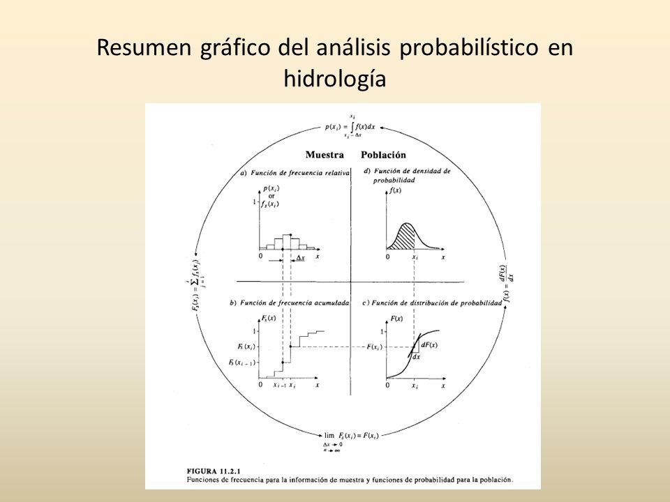 Resumen gráfico del análisis probabilístico en hidrología