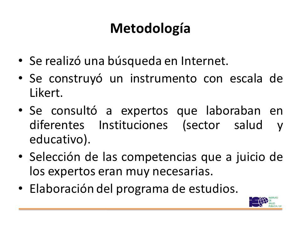 Metodología Se realizó una búsqueda en Internet.Se construyó un instrumento con escala de Likert.