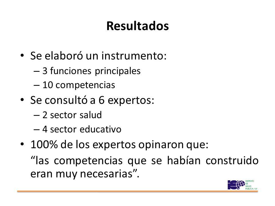 Resultados Se elaboró un instrumento: – 3 funciones principales – 10 competencias Se consultó a 6 expertos: – 2 sector salud – 4 sector educativo 100%