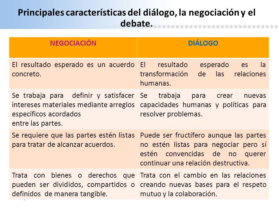 Page 11 Principales características del diálogo, la negociación y el debate. NEGOCIACIÓNDIÁLOGO El resultado esperado es un acuerdo concreto. El resul