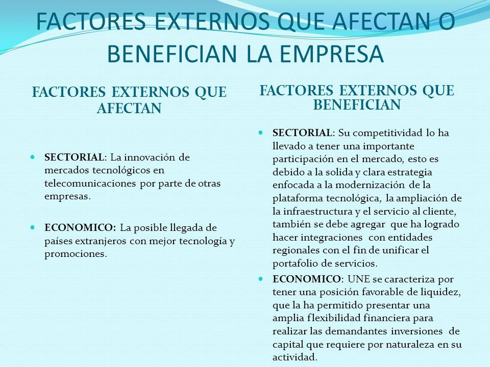 FACTORES EXTERNOS QUE AFECTAN O BENEFICIAN LA EMPRESA FACTORES EXTERNOS QUE AFECTAN FACTORES EXTERNOS QUE BENEFICIAN SECTORIAL: La innovación de merca