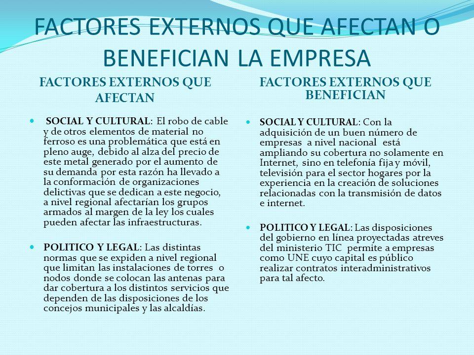 FACTORES EXTERNOS QUE AFECTAN O BENEFICIAN LA EMPRESA FACTORES EXTERNOS QUE AFECTAN FACTORES EXTERNOS QUE BENEFICIAN SOCIAL Y CULTURAL: El robo de cab