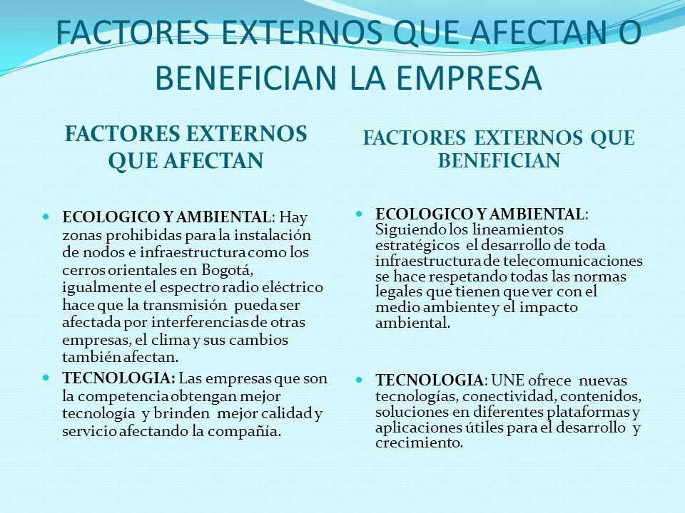 FACTORES EXTERNOS QUE AFECTAN O BENEFICIAN LA EMPRESA FACTORES EXTERNOS QUE AFECTAN FACTORES EXTERNOS QUE BENEFICIAN ECOLOGICO Y AMBIENTAL: Hay zonas