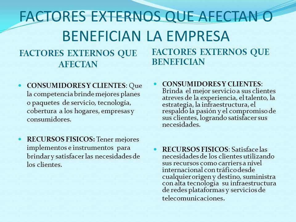 FACTORES EXTERNOS QUE AFECTAN O BENEFICIAN LA EMPRESA FACTORES EXTERNOS QUE AFECTAN FACTORES EXTERNOS QUE BENEFICIAN CONSUMIDORES Y CLIENTES: Que la c