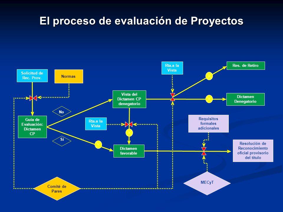 El proceso de evaluación de Proyectos Sí Guía de Evaluación: Dictamen CP Vista del Dictamen CP denegatorio Dictamen favorable Dictamen Denegatorio Com