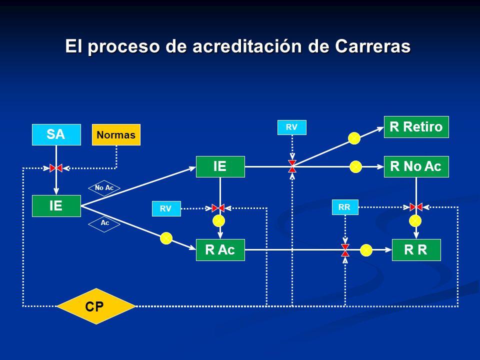 El proceso de acreditación de Carreras IE R AcR R No Ac CP RV RR SA Normas RV No Ac Ac R Retiro