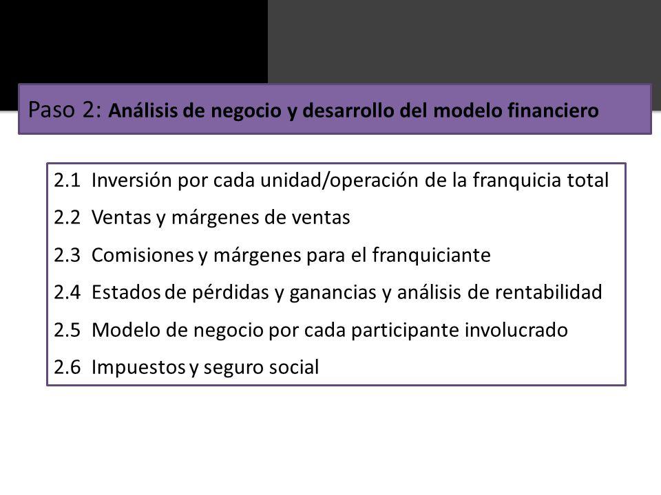 Paso 2: Análisis de negocio y desarrollo del modelo financiero 2.1 Inversión por cada unidad/operación de la franquicia total 2.2 Ventas y márgenes de
