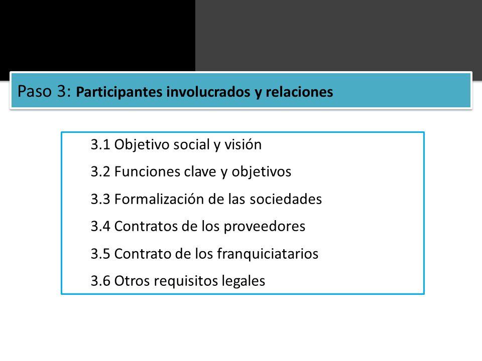 3.1 Objetivo social y visión 3.2 Funciones clave y objetivos 3.3 Formalización de las sociedades 3.4 Contratos de los proveedores 3.5 Contrato de los