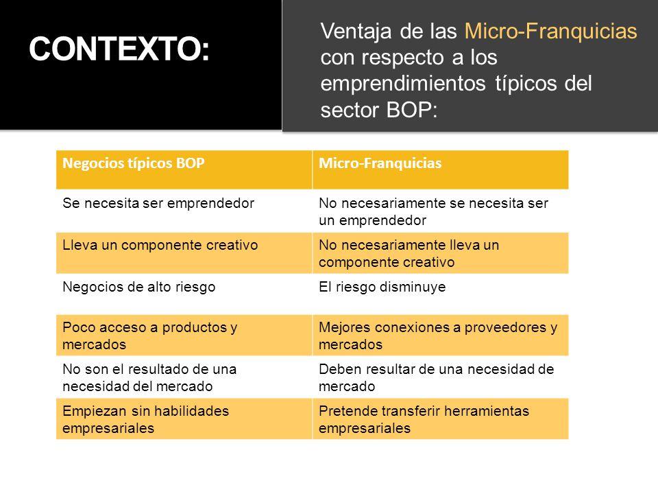 Ventaja de las Micro-Franquicias con respecto a los emprendimientos típicos del sector BOP: CONTEXTO: Negocios típicos BOPMicro-Franquicias Se necesit