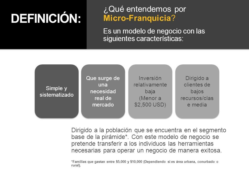 DEFINICIÓN: ¿Qué entendemos por Micro-Franquicia? Es un modelo de negocio con las siguientes características: Simple y sistematizado Que surge de una