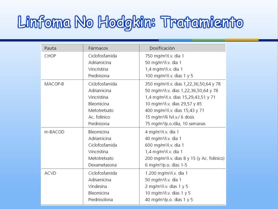 Pauta con Citostáticos a dosis bajas FEC: factor estimulador de colonias RC: remisión completa SM: mediana de supervivencia Med Clin (Barc) 2002;118(6):225-36.