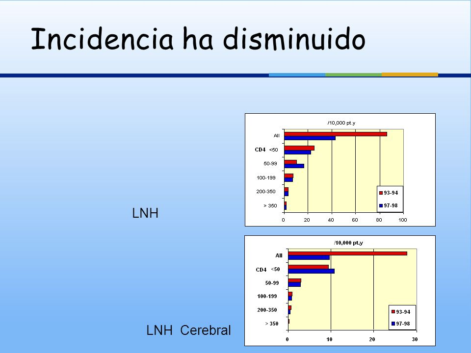 Incidencia ha disminuido LNH LNH Cerebral