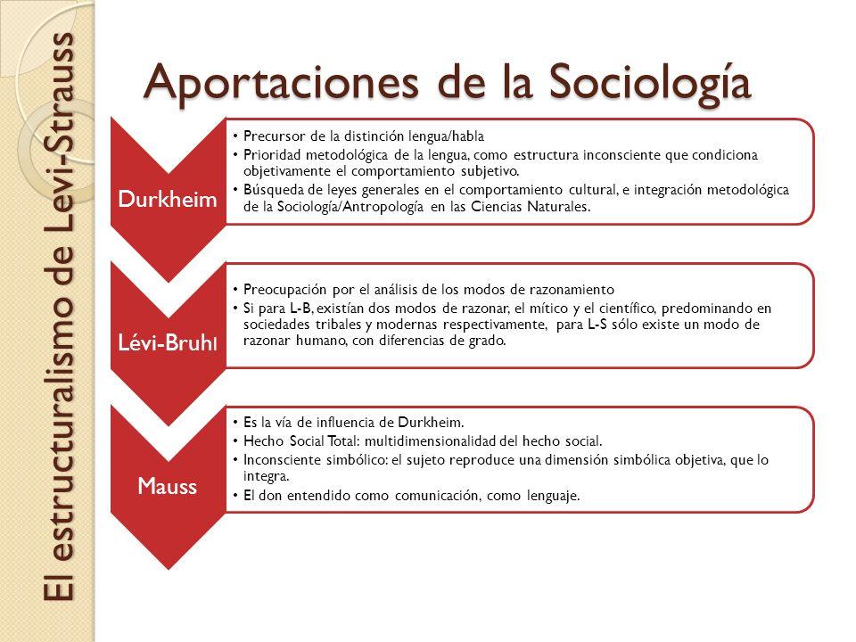 Aportaciones de la Sociología Durkheim Precursor de la distinción lengua/habla Prioridad metodológica de la lengua, como estructura inconsciente que c