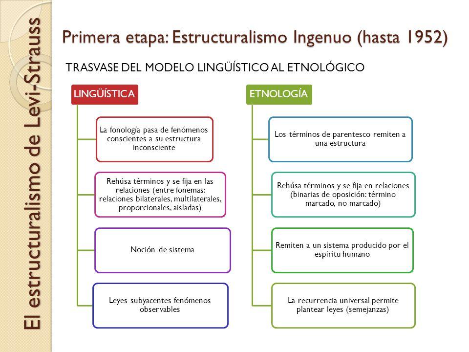 Primera etapa: Estructuralismo Ingenuo (hasta 1952) El estructuralismo de Levi-Strauss LINGÜÍSTICA La fonología pasa de fenómenos conscientes a su est
