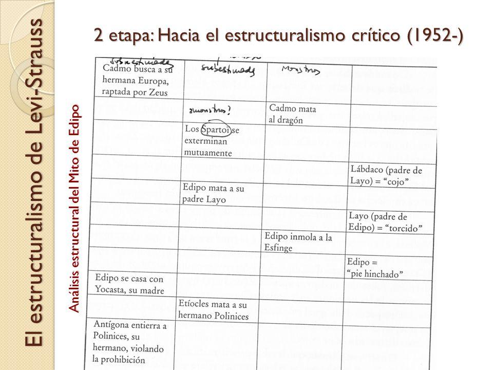 2 etapa: Hacia el estructuralismo crítico (1952-) El estructuralismo de Levi-Strauss Análisis estructural del Mito de Edipo