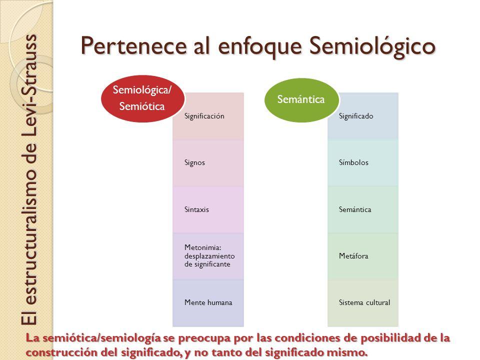 Pertenece al enfoque Semiológico Significación Signos Sintaxis Metonimia: desplazamiento de significante Mente humana Semiológica/ Semiótica Significa