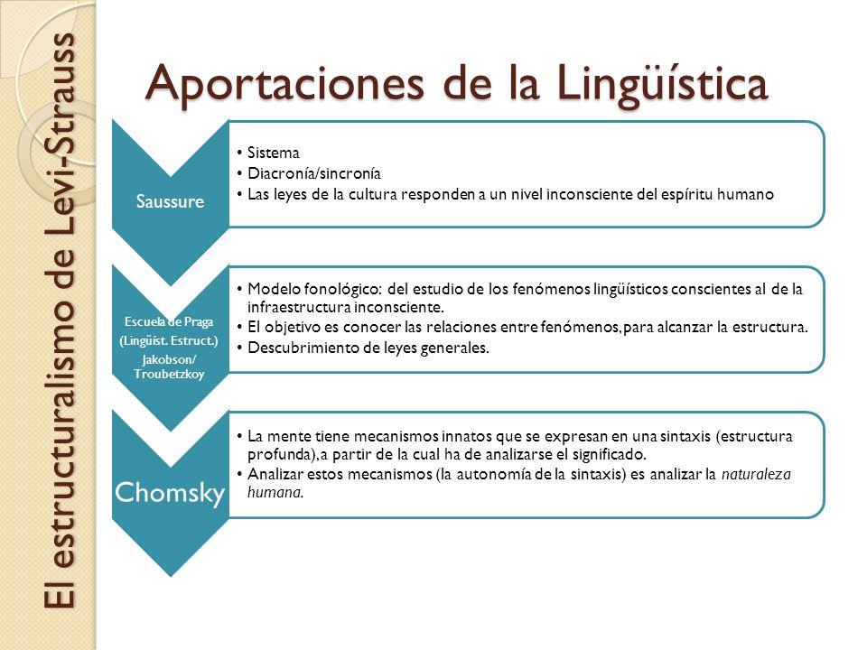 Aportaciones de la Lingüística Saussure Sistema Diacronía/sincronía Las leyes de la cultura responden a un nivel inconsciente del espíritu humano Escu