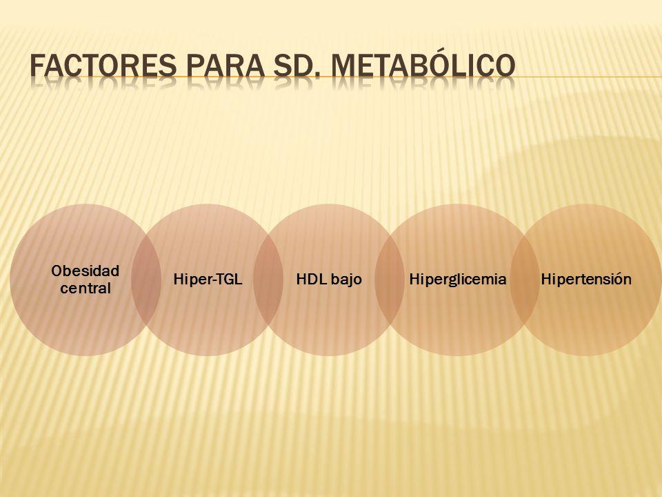 Obesidad central Hiper-TGLHDL bajoHiperglicemiaHipertensión